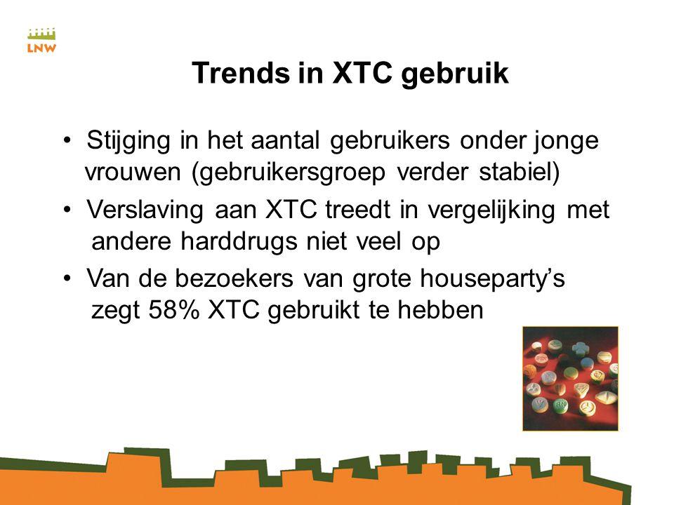 Trends in XTC gebruik Stijging in het aantal gebruikers onder jonge vrouwen (gebruikersgroep verder stabiel)