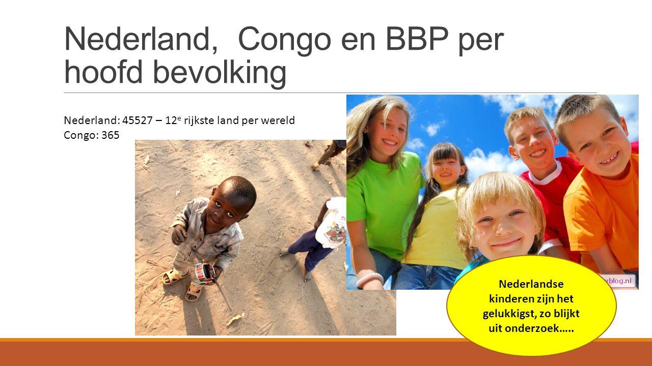 Nederland, Congo en BBP per hoofd bevolking