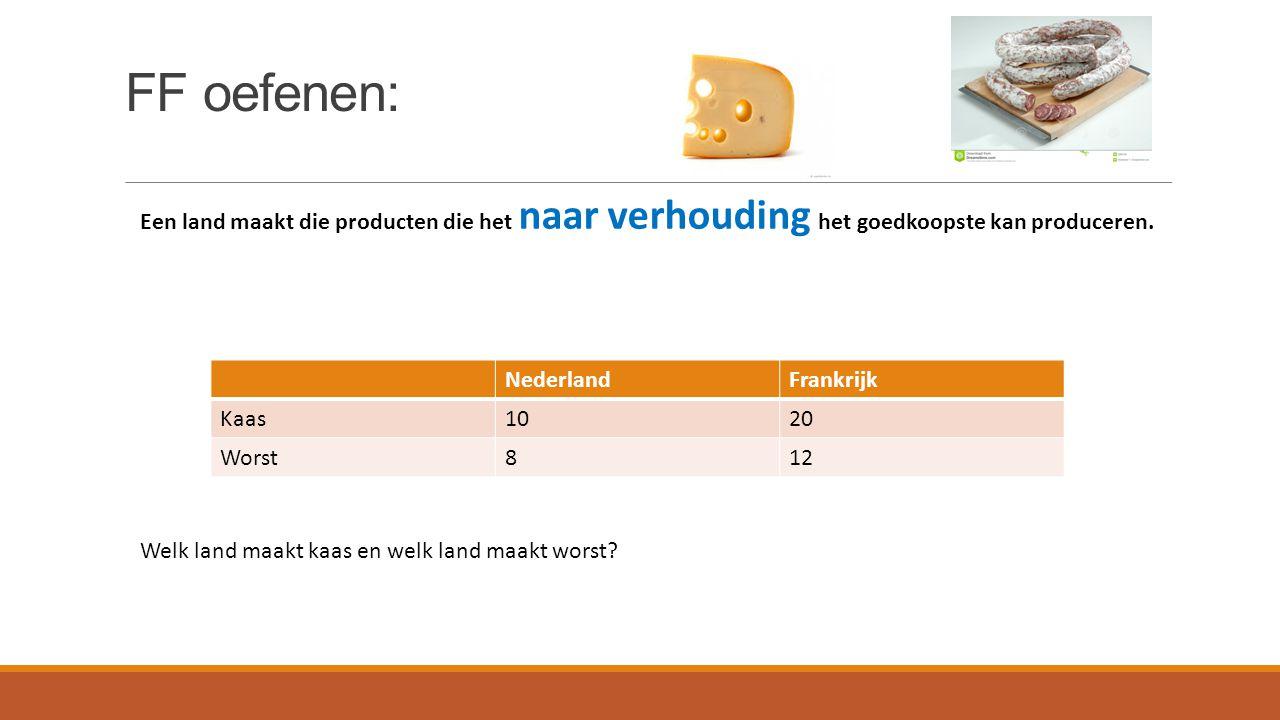 FF oefenen: Een land maakt die producten die het naar verhouding het goedkoopste kan produceren. Nederland.