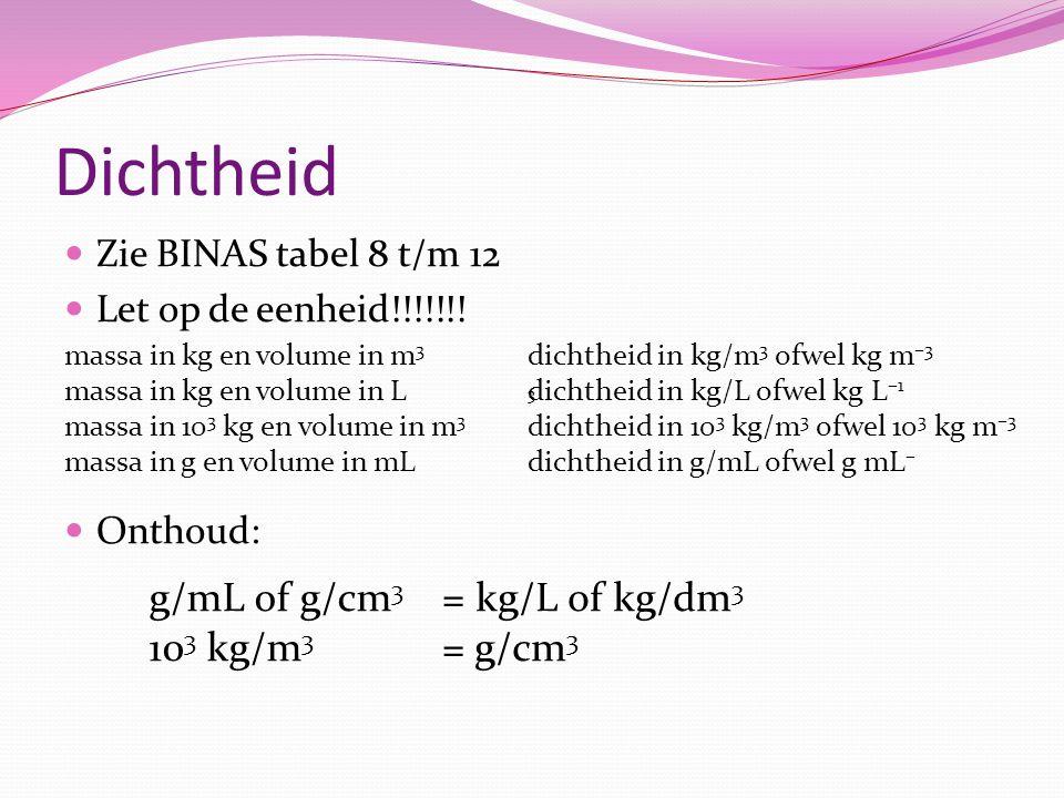 Dichtheid g/mL of g/cm3 103 kg/m3 = kg/L of kg/dm3 = g/cm3