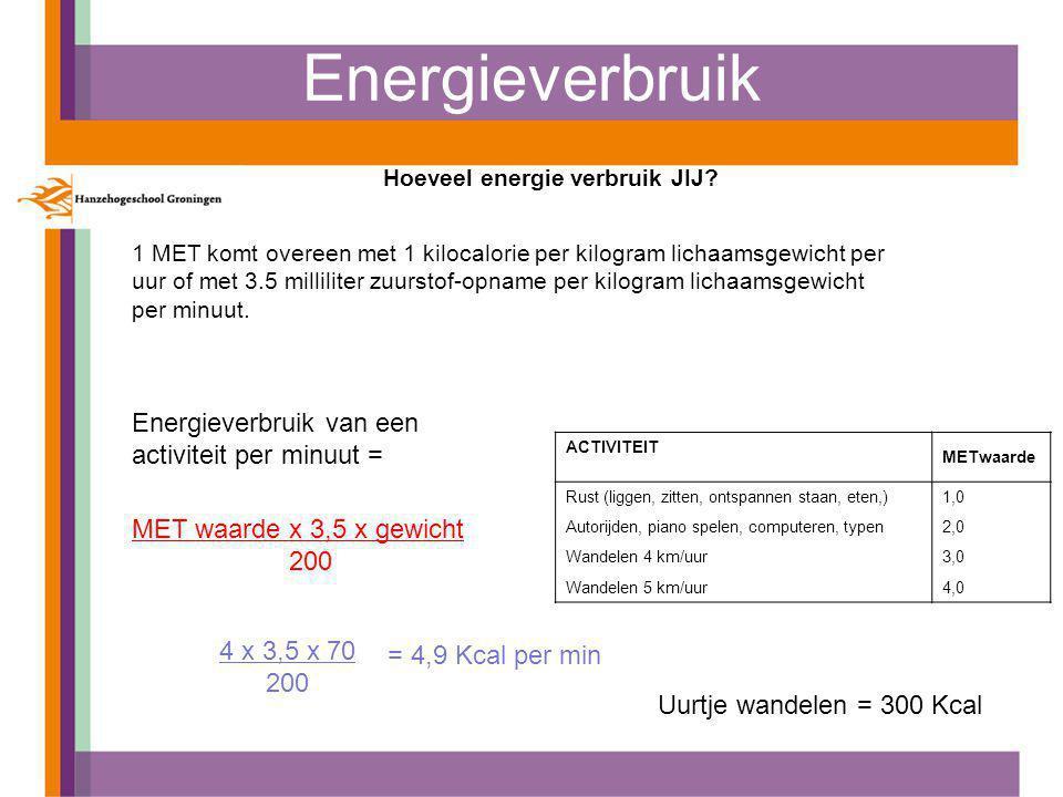 Energieverbruik Hoeveel energie verbruik JIJ