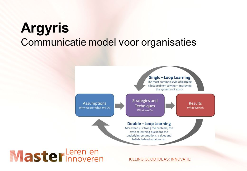 Argyris Communicatie model voor organisaties