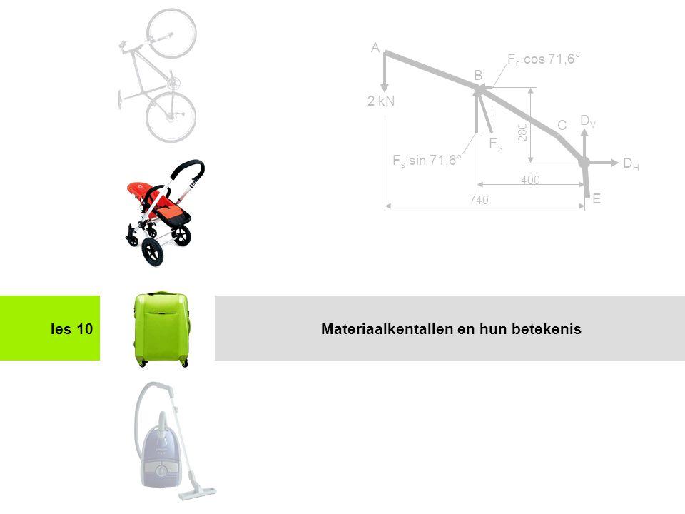 Materiaalkentallen en hun betekenis
