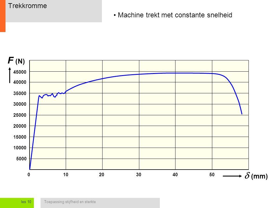 F (N) d (mm) Trekkromme Machine trekt met constante snelheid 45000