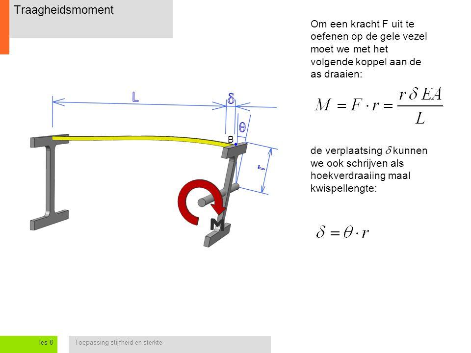 Traagheidsmoment Om een kracht F uit te oefenen op de gele vezel moet we met het volgende koppel aan de as draaien: