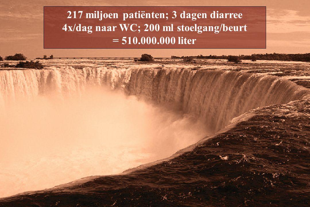 217 miljoen patiënten; 3 dagen diarree