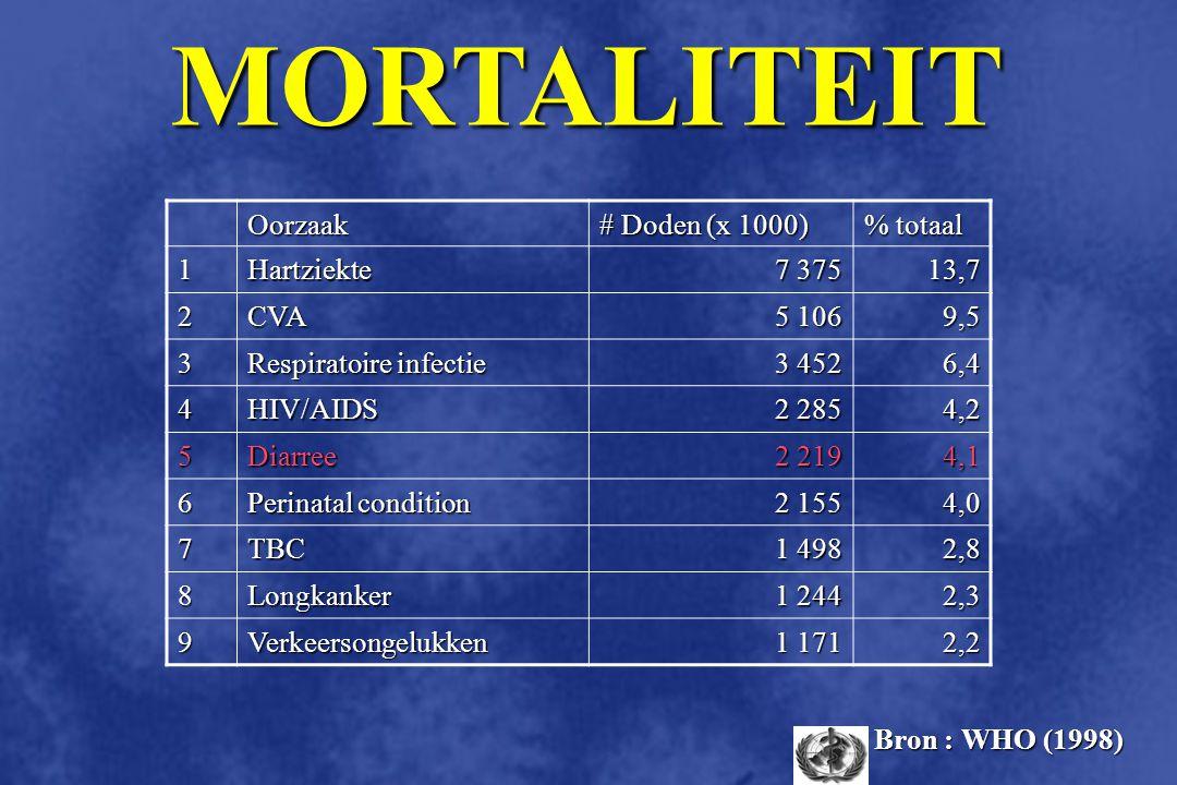 MORTALITEIT Oorzaak # Doden (x 1000) % totaal 1 Hartziekte 7 375 13,7