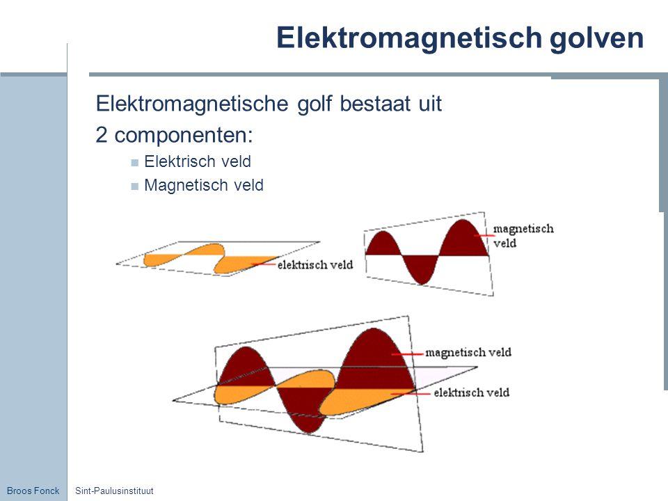 Elektromagnetisch golven