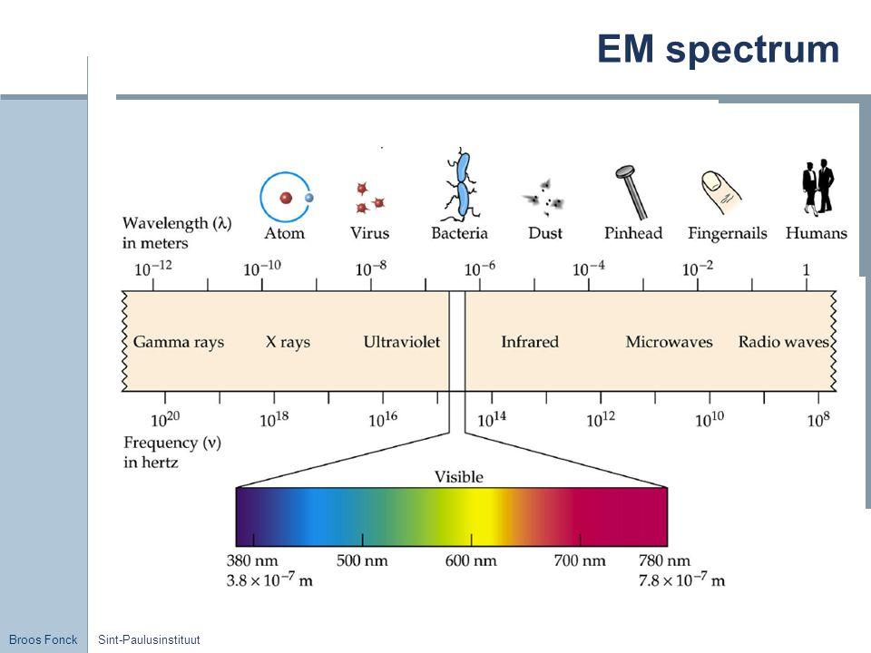 EM spectrum Sint-Paulusinstituut