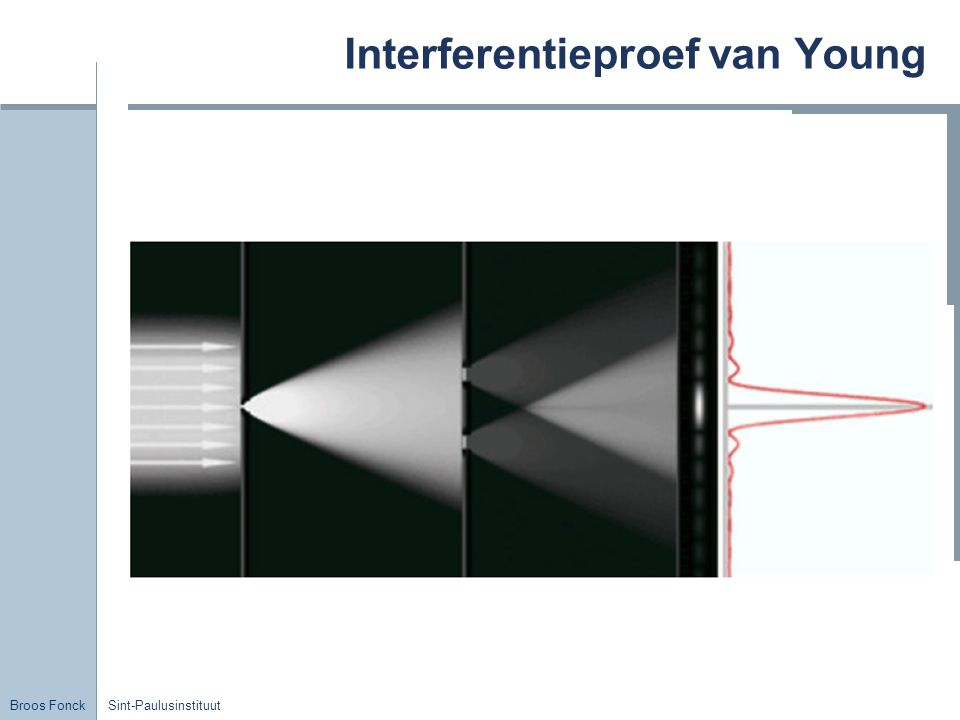 Interferentieproef van Young
