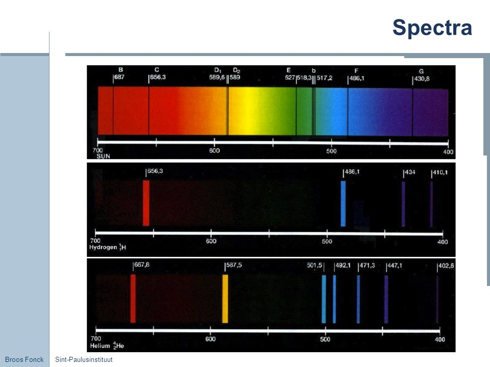 Spectra Sint-Paulusinstituut
