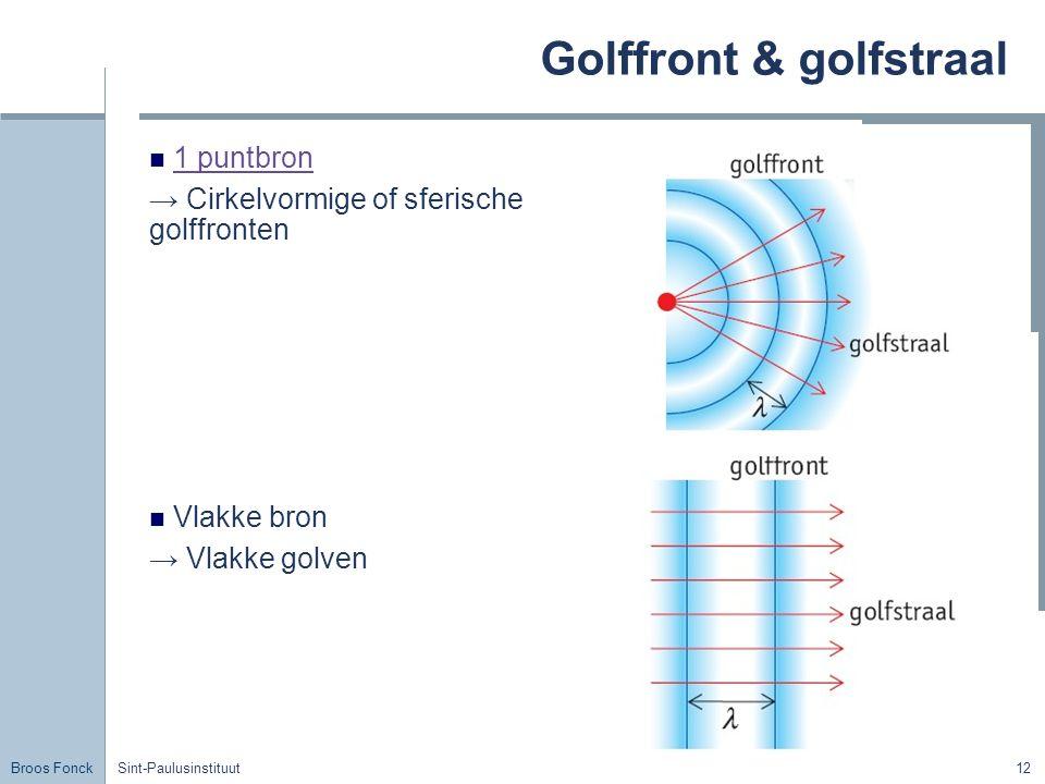 Golffront & golfstraal