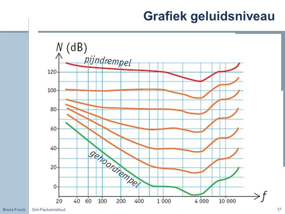Grafiek geluidsniveau