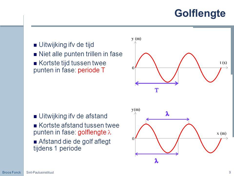 Golflengte Uitwijking ifv de tijd Niet alle punten trillen in fase