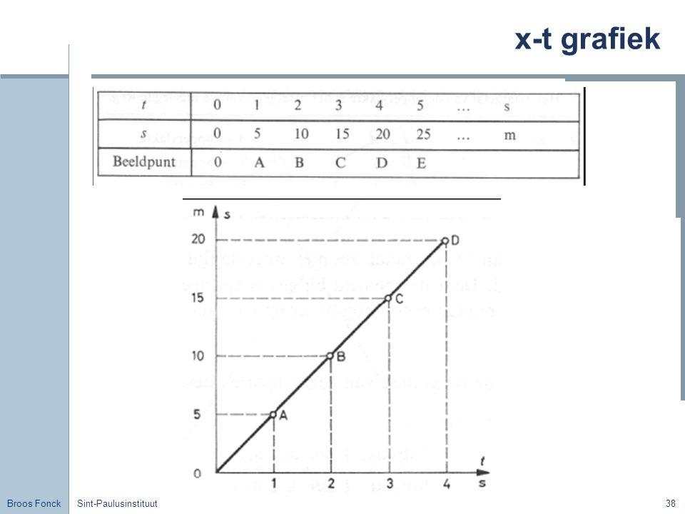 x-t grafiek Sint-Paulusinstituut
