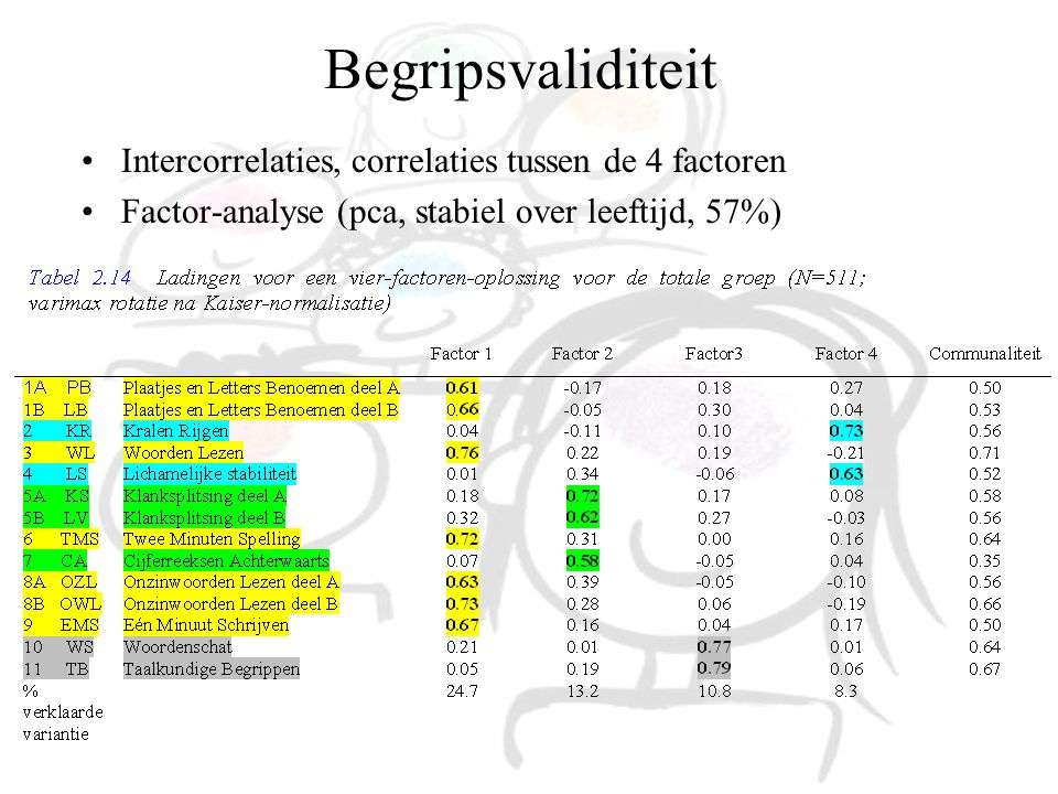 Begripsvaliditeit Intercorrelaties, correlaties tussen de 4 factoren