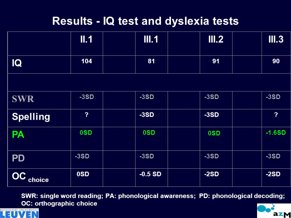 Results - IQ test and dyslexia tests