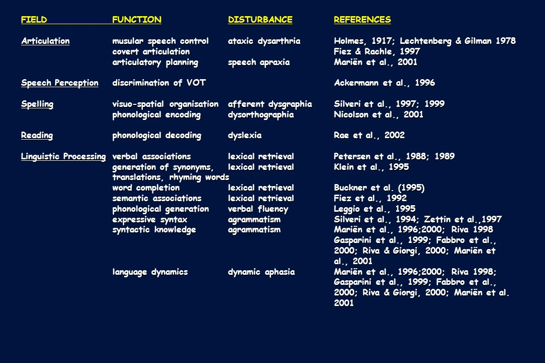 FIELD FUNCTION DISTURBANCE REFERENCES
