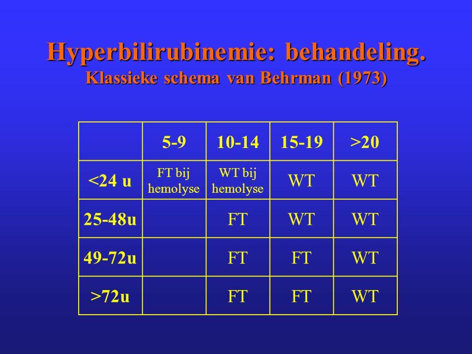 Hyperbilirubinemie: behandeling. Klassieke schema van Behrman (1973)