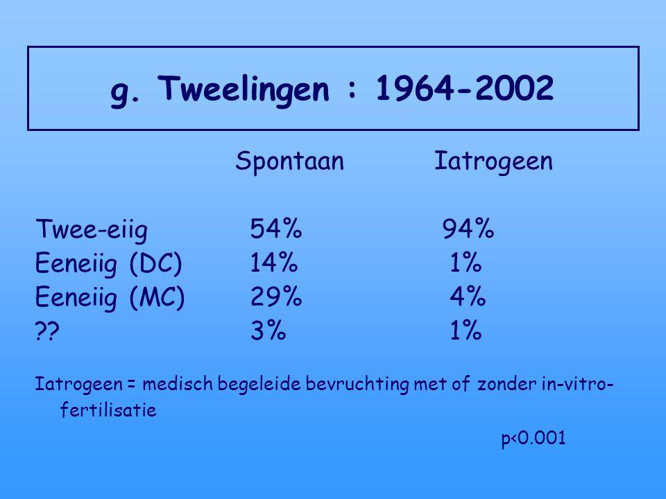 g. Tweelingen : 1964-2002 Spontaan Iatrogeen Twee-eiig 54% 94%