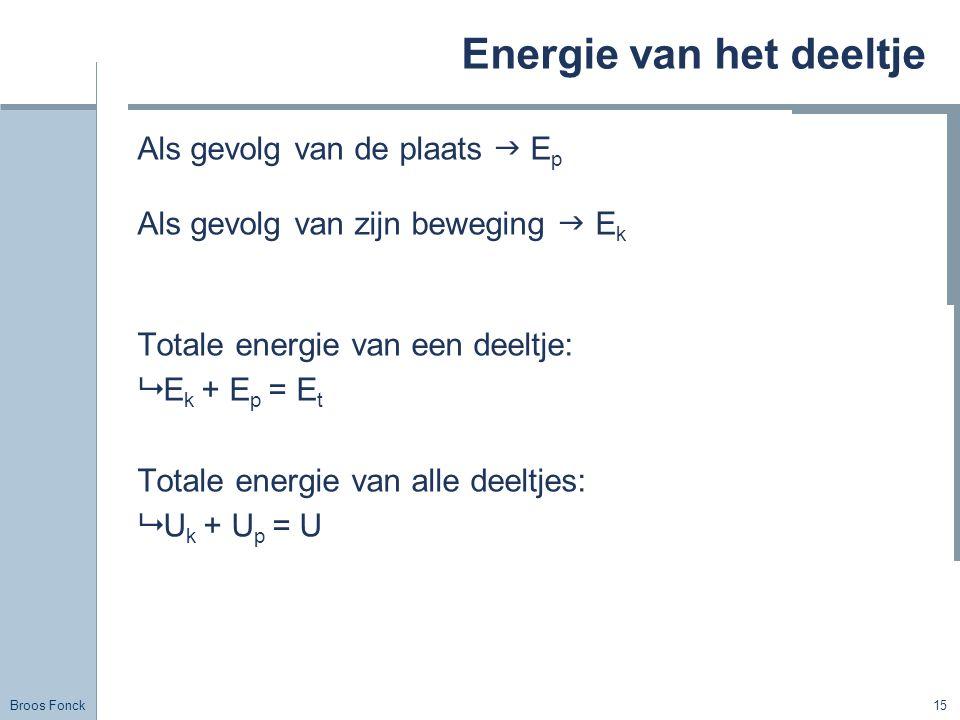 Energie van het deeltje