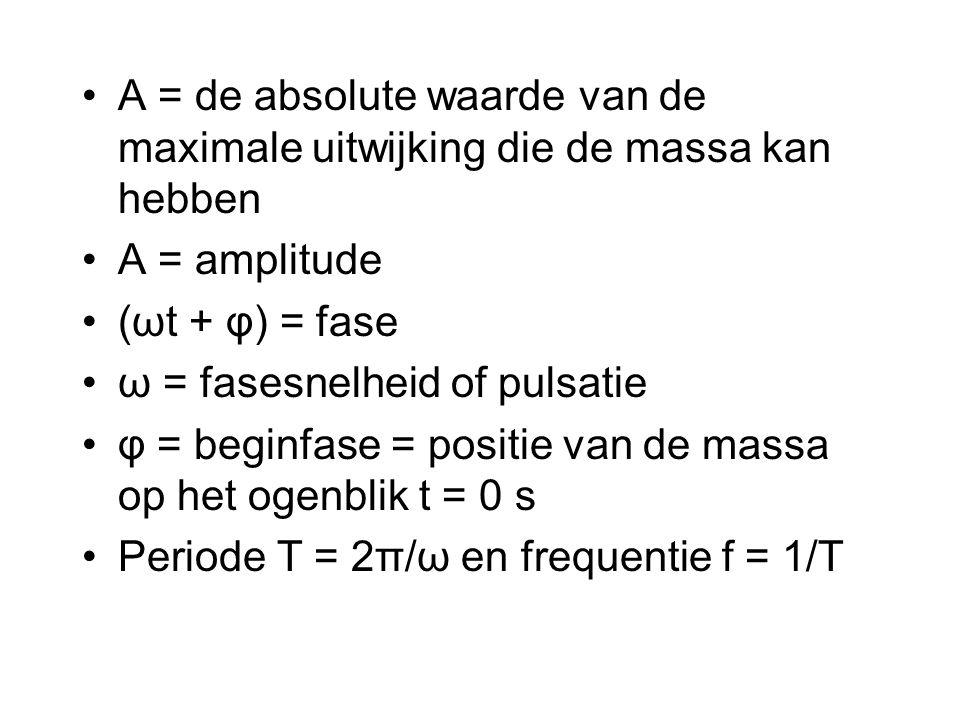 A = de absolute waarde van de maximale uitwijking die de massa kan hebben