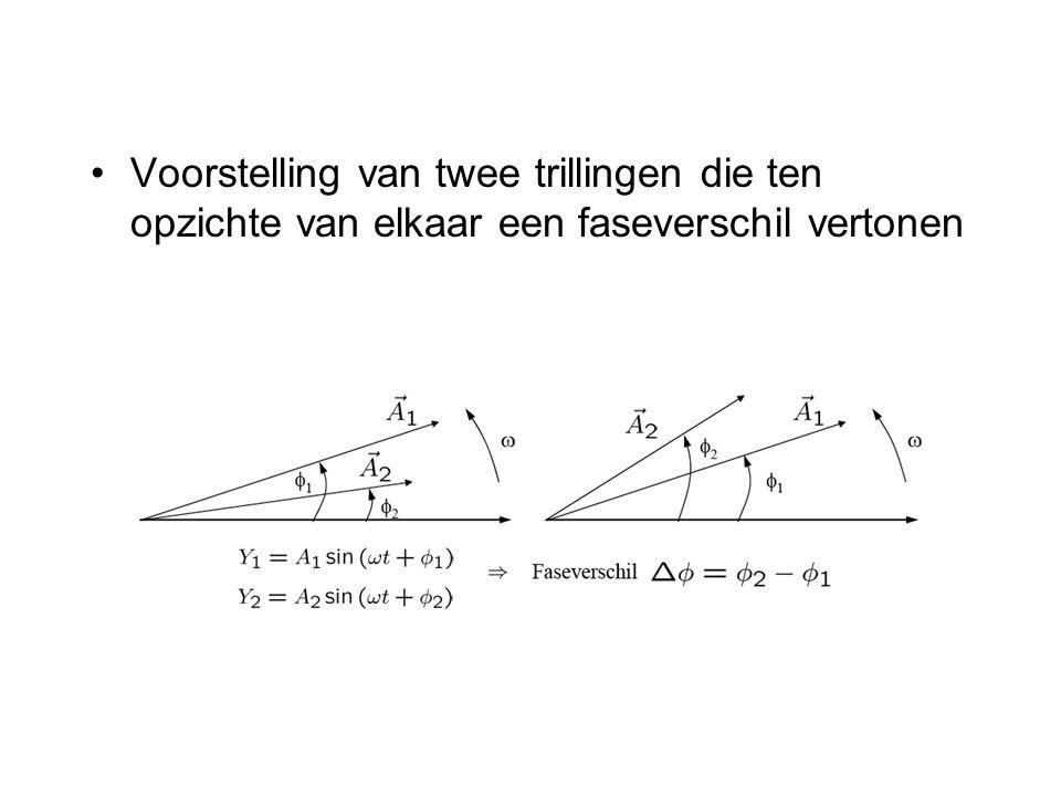 Voorstelling van twee trillingen die ten opzichte van elkaar een faseverschil vertonen