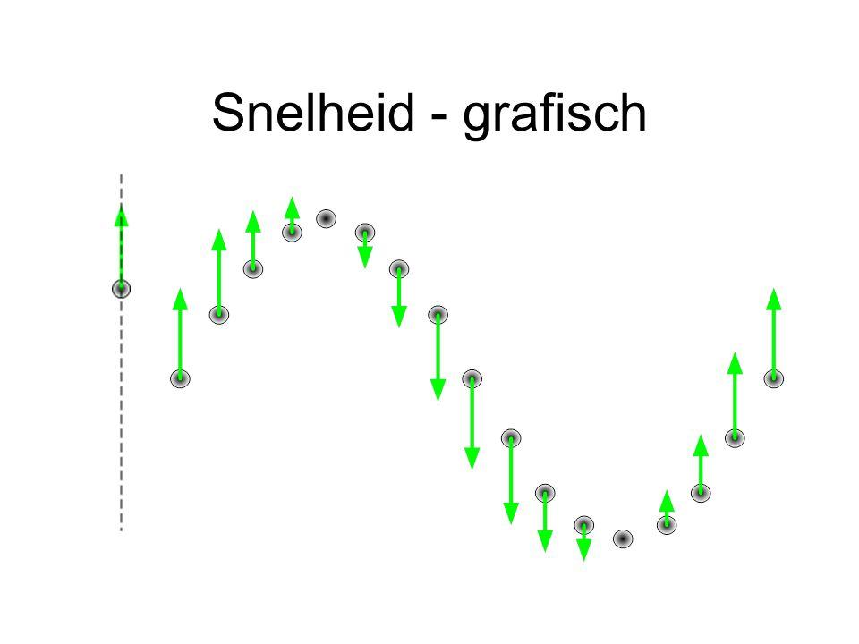 Snelheid - grafisch