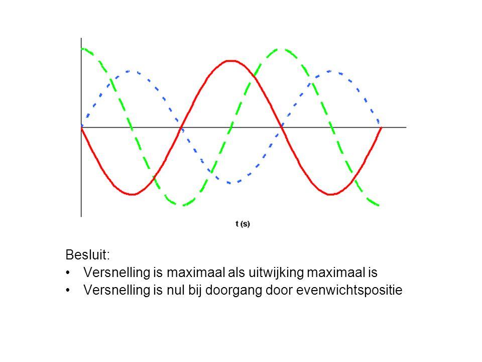 Besluit: Versnelling is maximaal als uitwijking maximaal is.