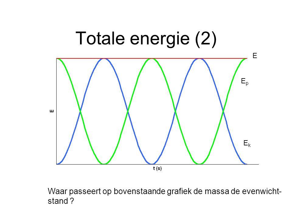 Totale energie (2) E Ep Ek Waar passeert op bovenstaande grafiek de massa de evenwicht- stand