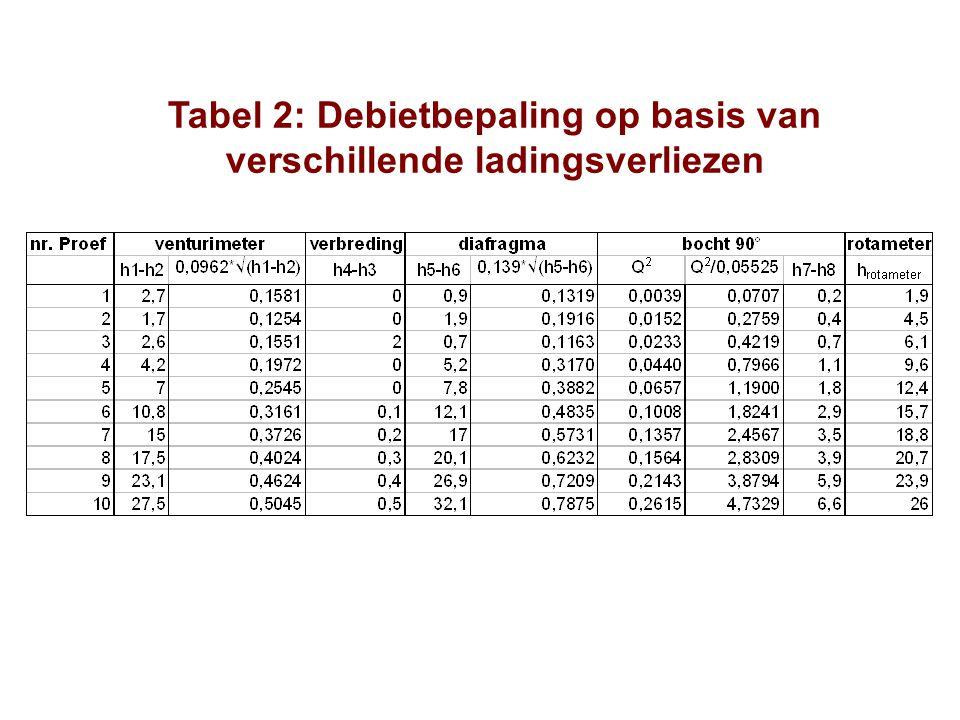 Tabel 2: Debietbepaling op basis van verschillende ladingsverliezen
