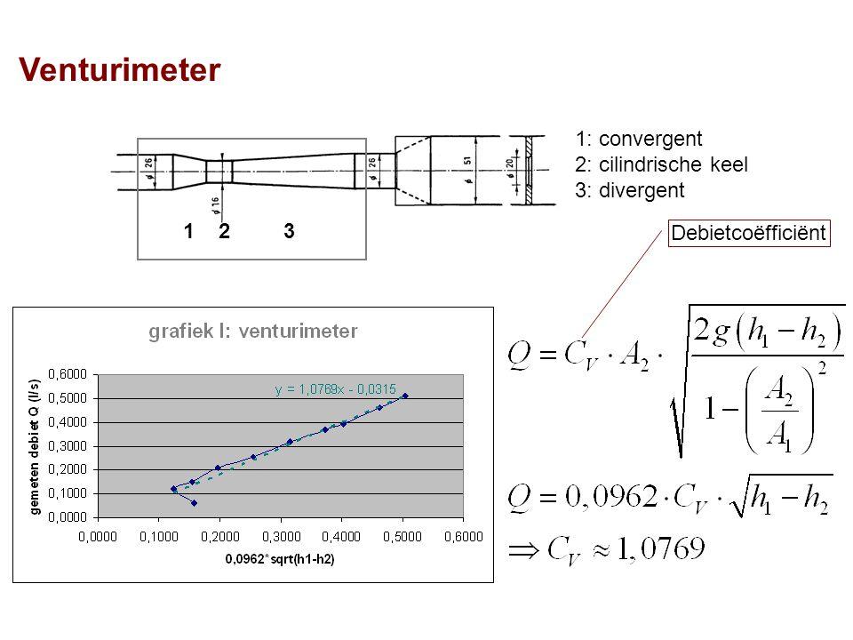 Venturimeter 1: convergent 2: cilindrische keel 3: divergent 1 2 3