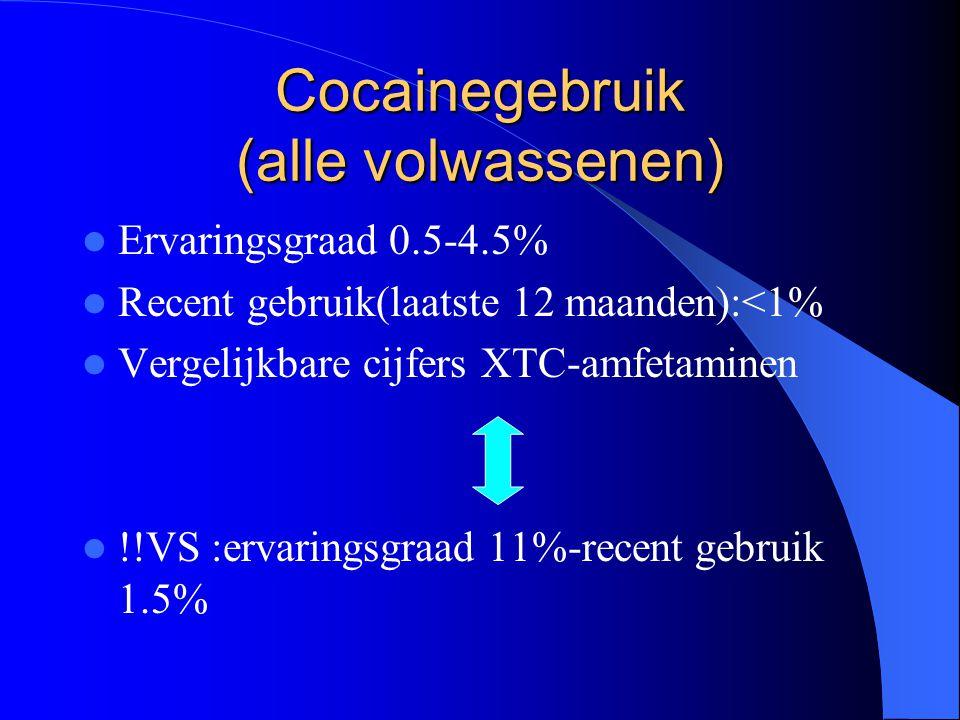 Cocainegebruik (alle volwassenen)