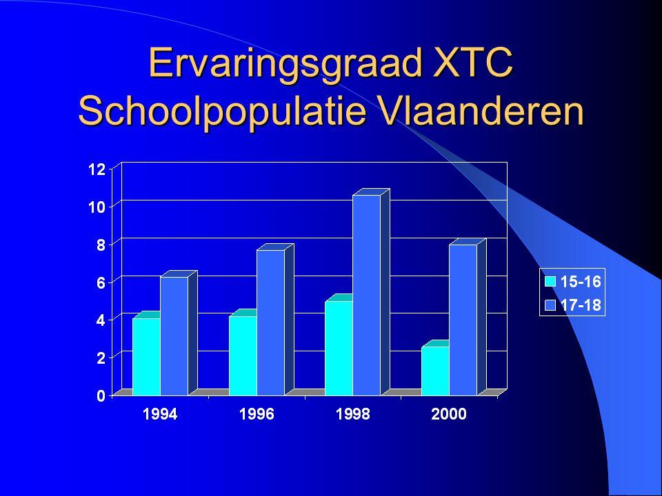 Ervaringsgraad XTC Schoolpopulatie Vlaanderen