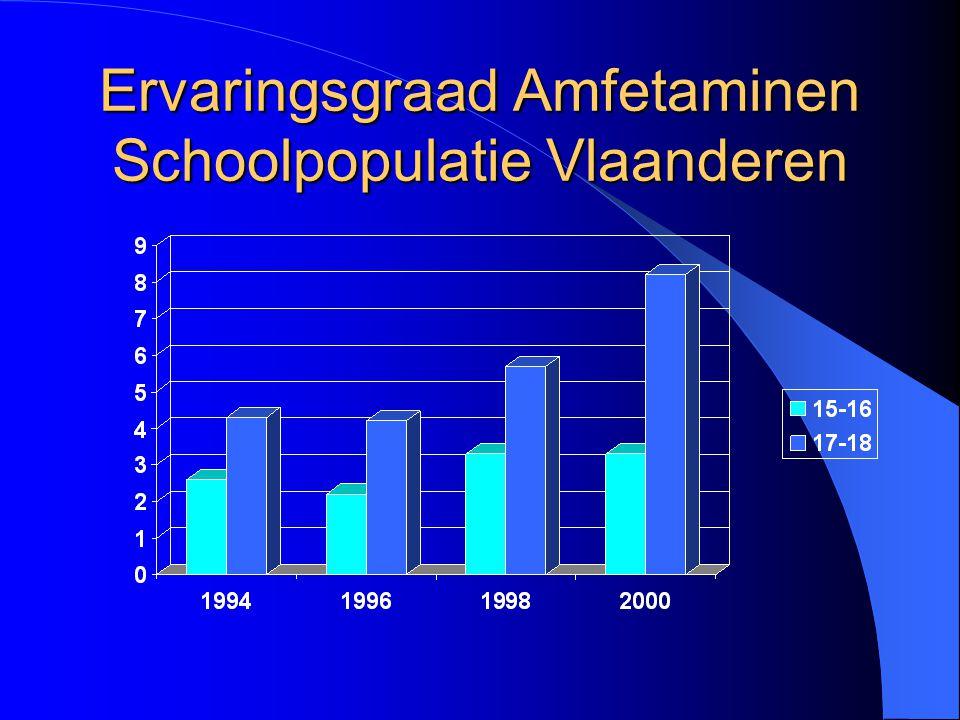 Ervaringsgraad Amfetaminen Schoolpopulatie Vlaanderen