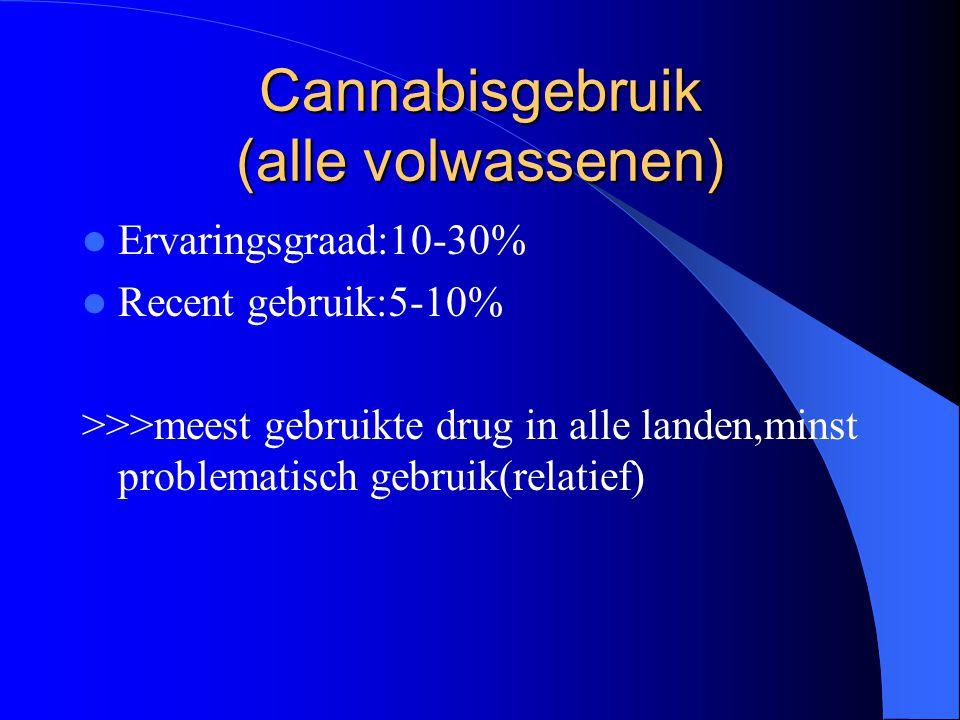 Cannabisgebruik (alle volwassenen)