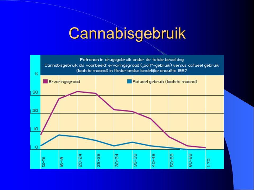 Cannabisgebruik Gebruik slechts incidenteel of kortdurend