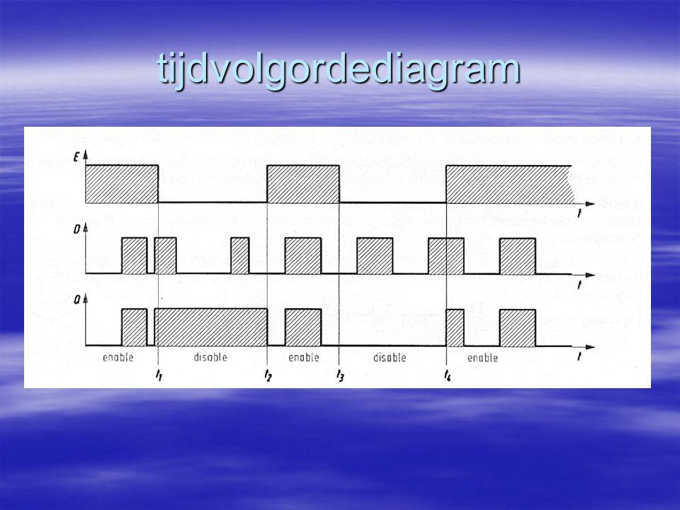 tijdvolgordediagram