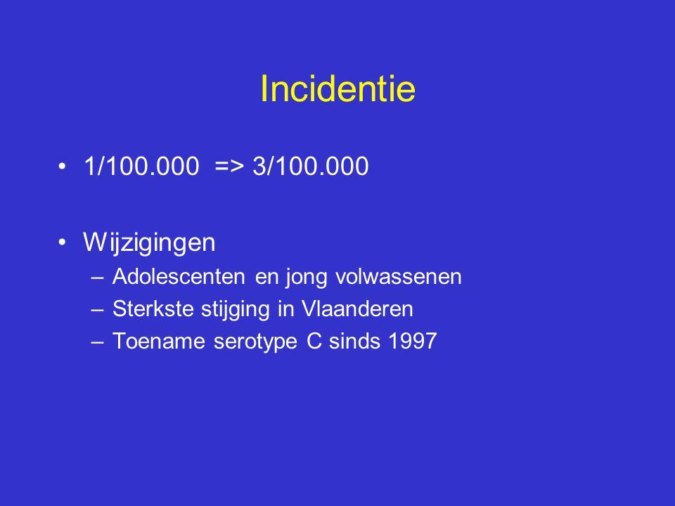 Incidentie 1/100.000 => 3/100.000 Wijzigingen