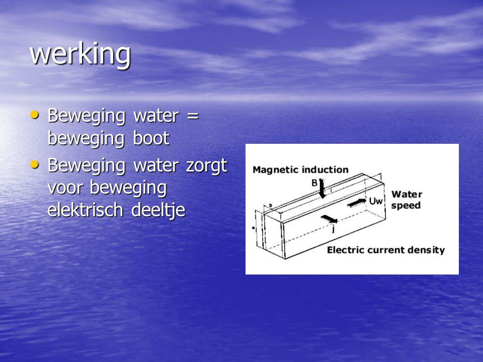 werking Beweging water = beweging boot