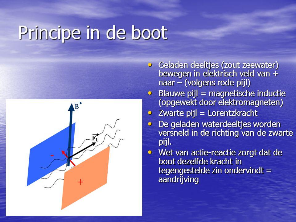 Principe in de boot Geladen deeltjes (zout zeewater) bewegen in elektrisch veld van + naar – (volgens rode pijl)