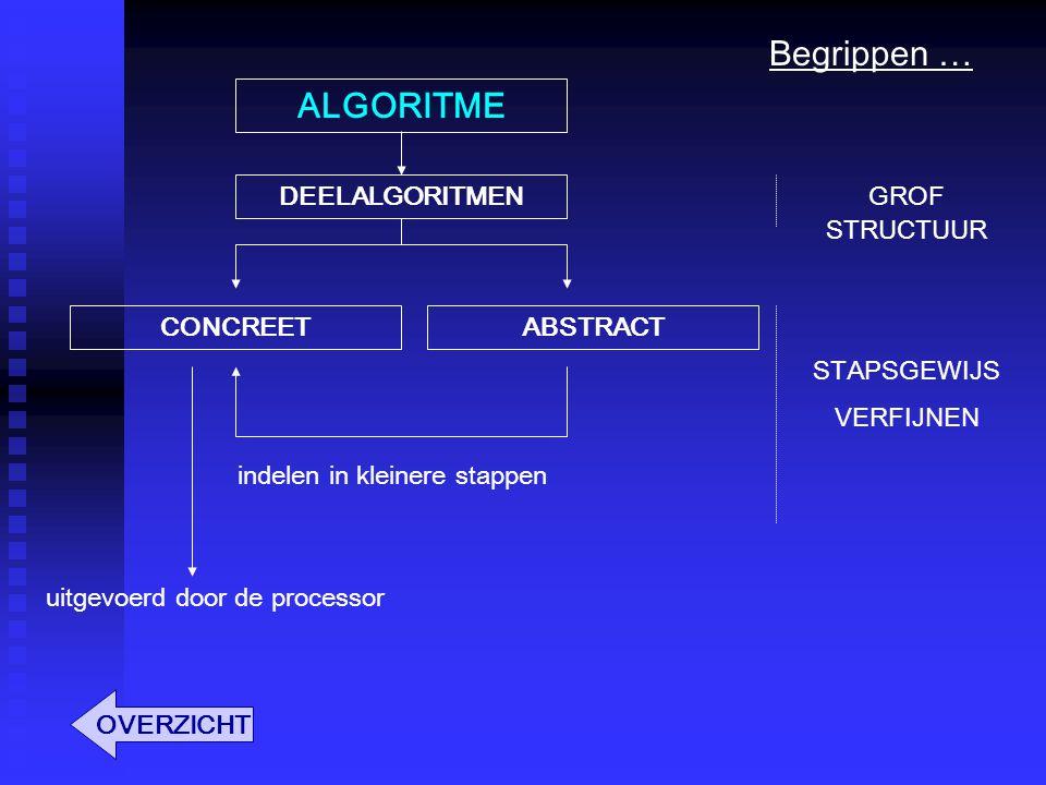 Begrippen … ALGORITME DEELALGORITMEN GROF STRUCTUUR CONCREET ABSTRACT