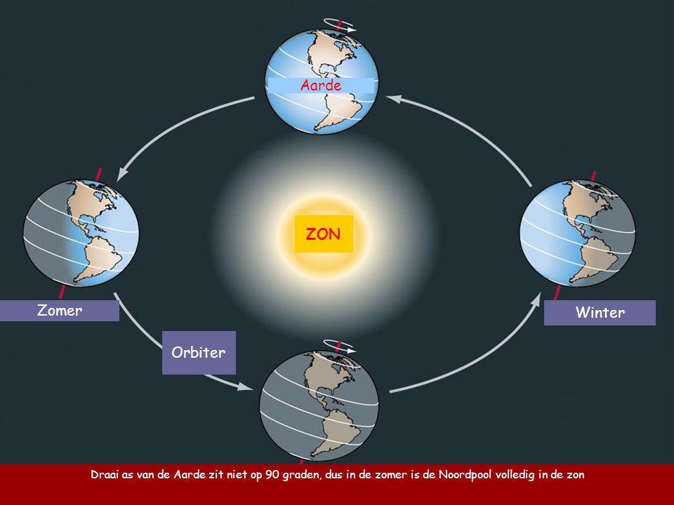 Aarde ZON Zomer Winter Orbiter