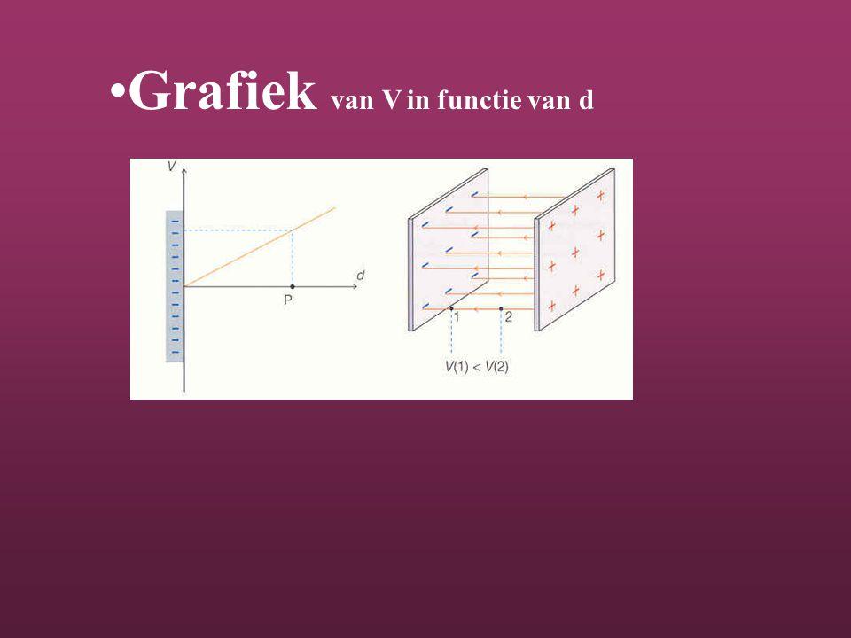 Grafiek van V in functie van d