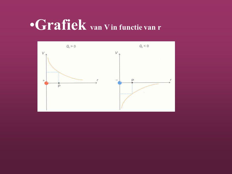 Grafiek van V in functie van r