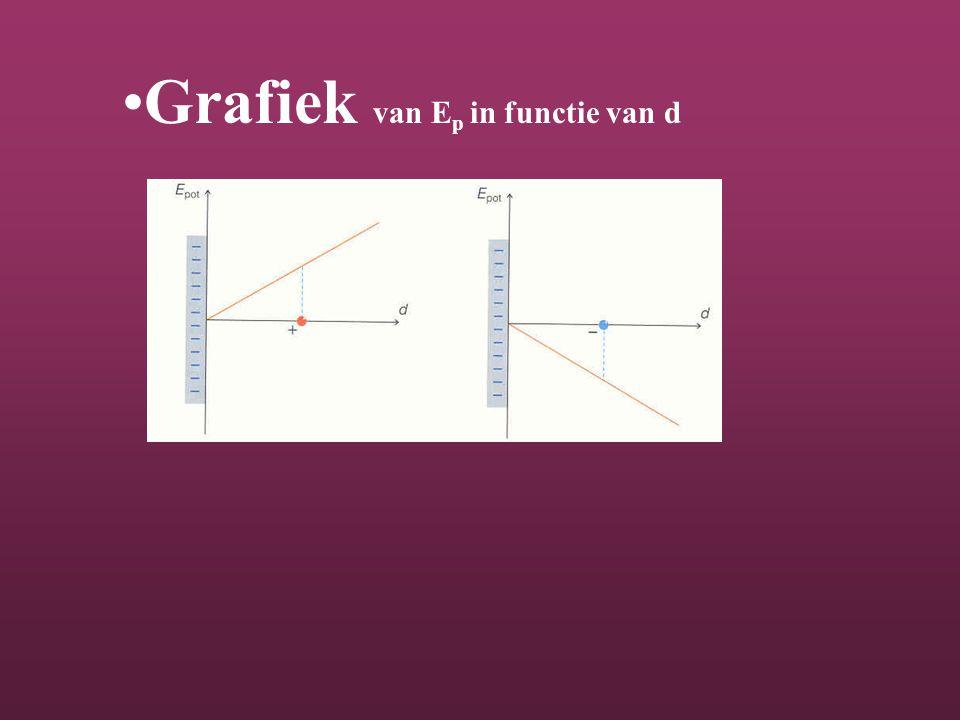 Grafiek van Ep in functie van d