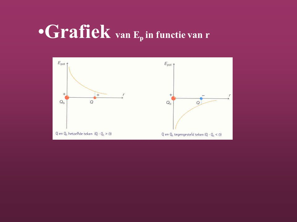 Grafiek van Ep in functie van r