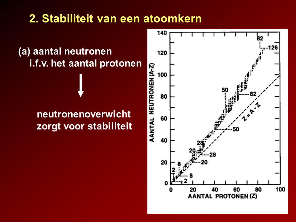 2. Stabiliteit van een atoomkern