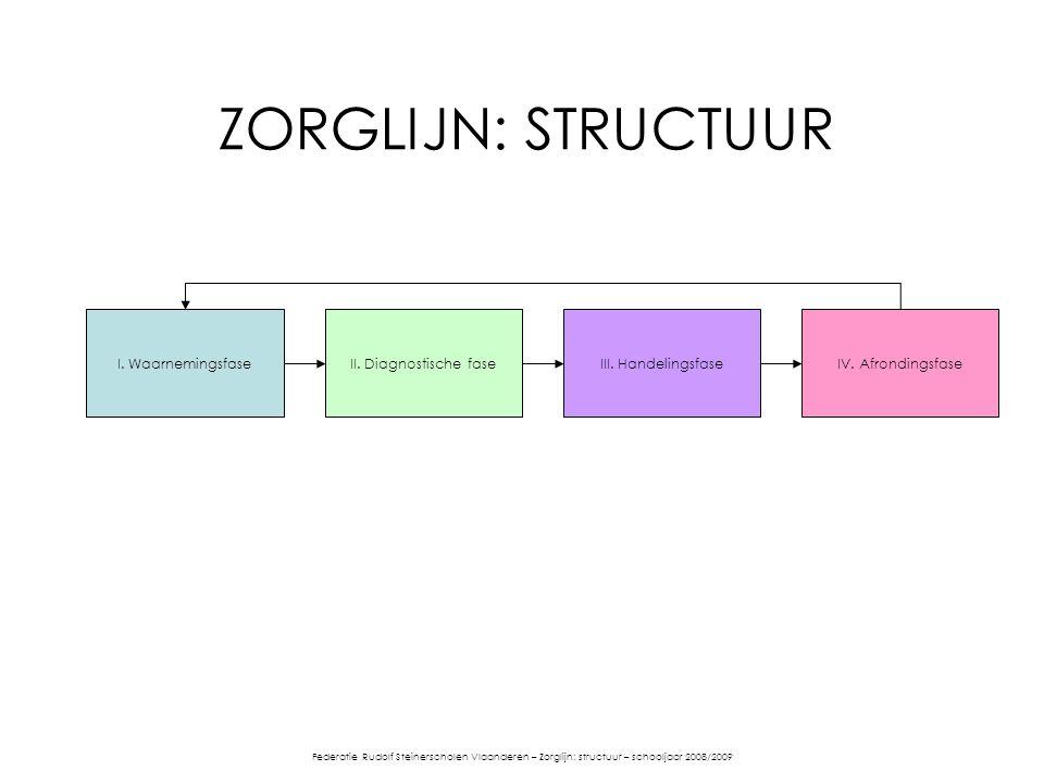 ZORGLIJN: STRUCTUUR I. Waarnemingsfase II. Diagnostische fase