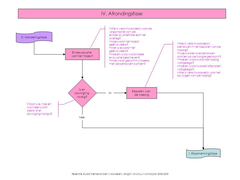 IV. Afrondingsfase III. Handelingsfase Eindevaluatie van het traject